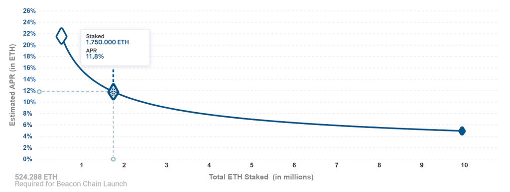 Recompensas staking ETH 2.0