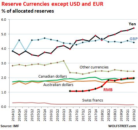 Monedas de reserva