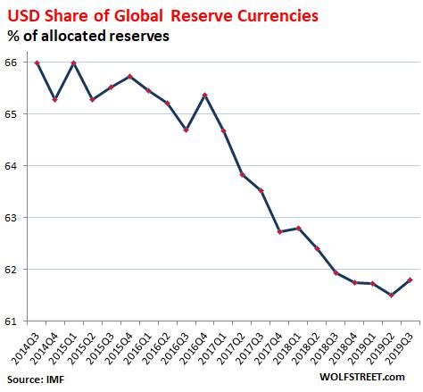 Dólar moneda de reserva