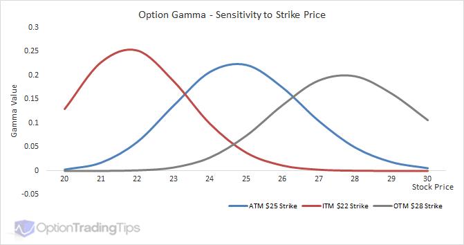 Gamma sensibilidad al strike