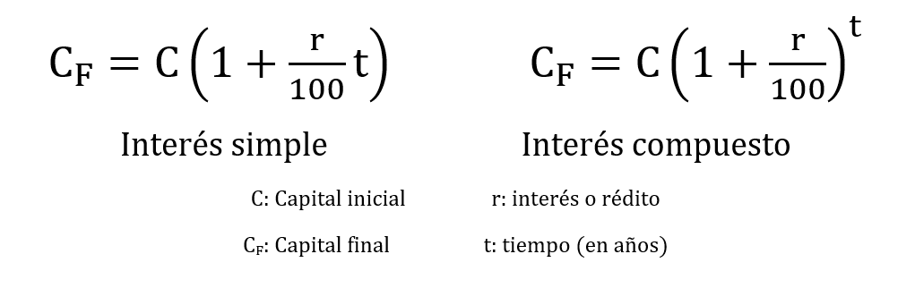 Fórmula interés simple y compuesto