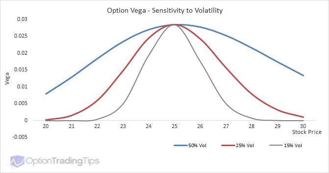 Vega volatilidad