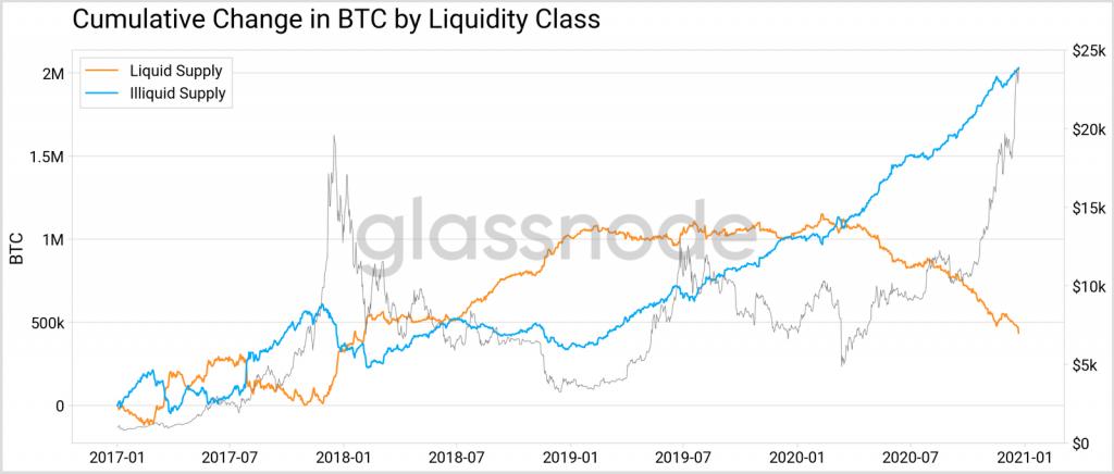 Métricas Bitcoin