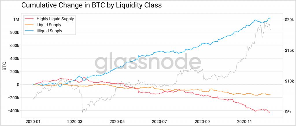 Cambios liquidez Bitcoin