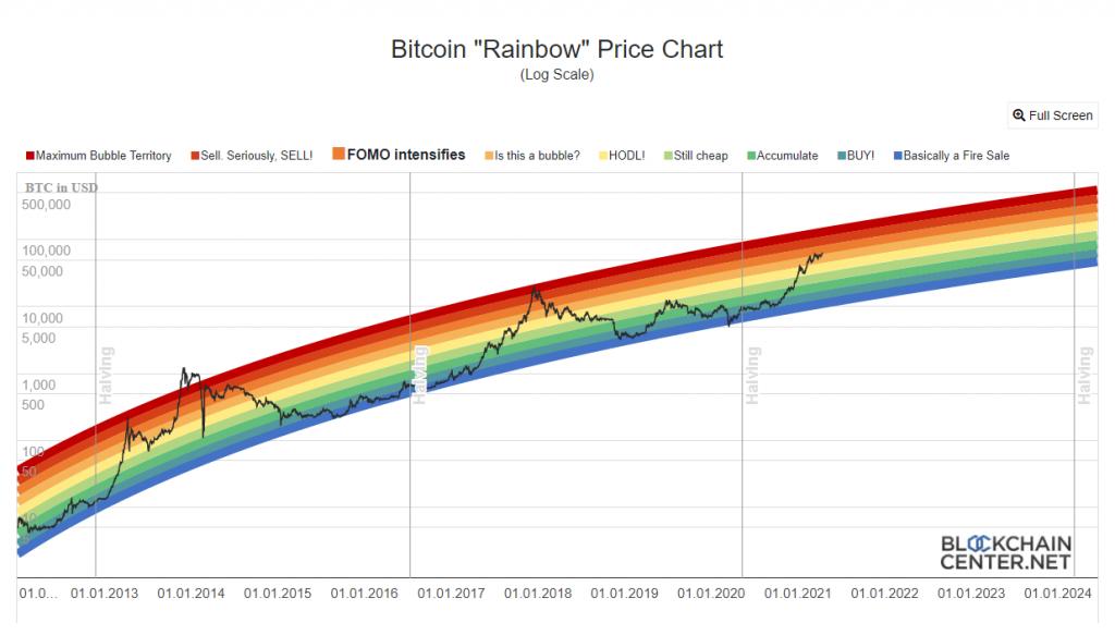 Bitcoin Rainbow