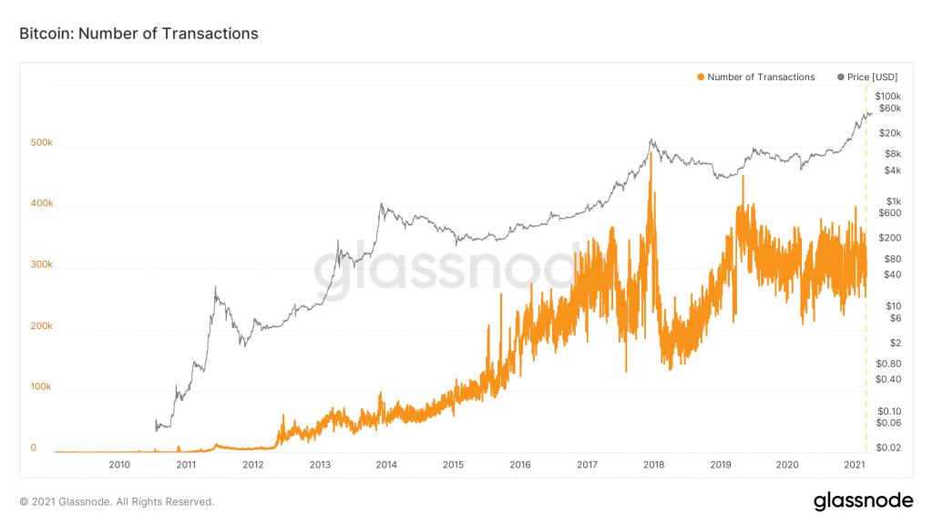 Número de transacciones BTC