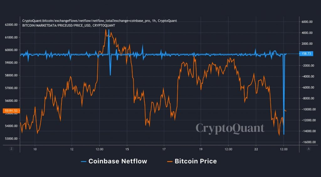 Outflow BTC