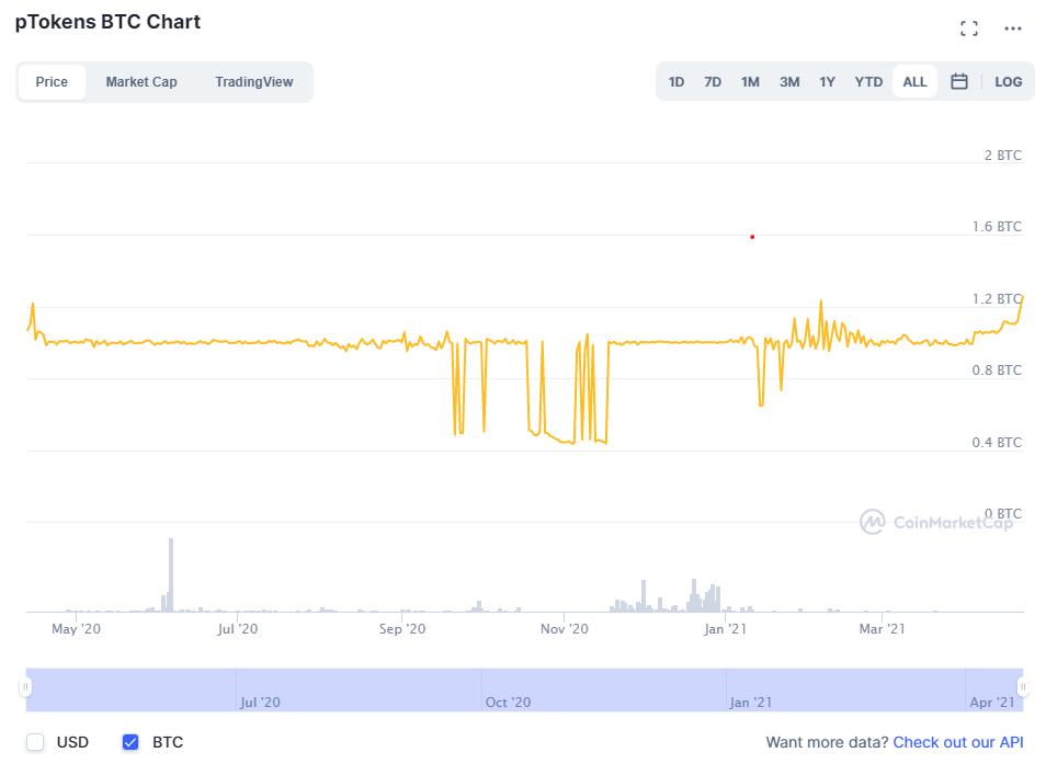 Tokens vinculados a Bitcoin