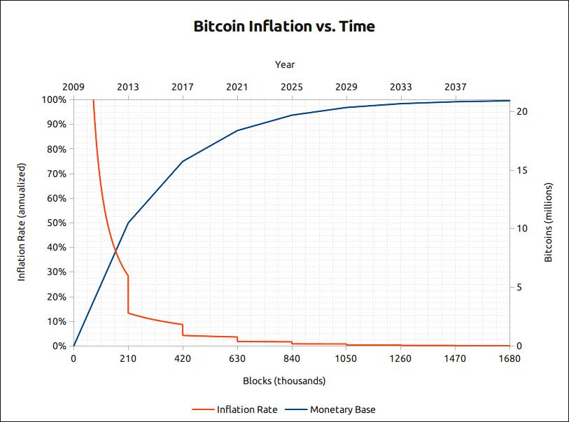Recompensas mineros Bitcoin