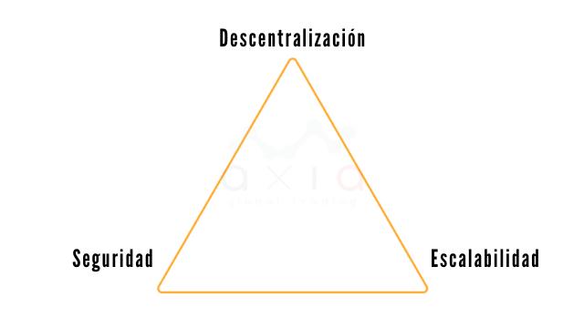 Blockchains Trilema