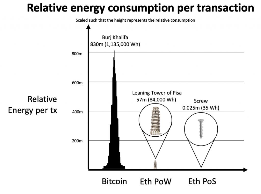 BETH gasto energético