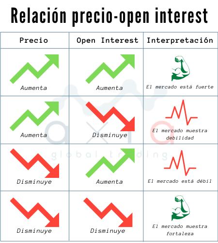 Precio y Open Interest