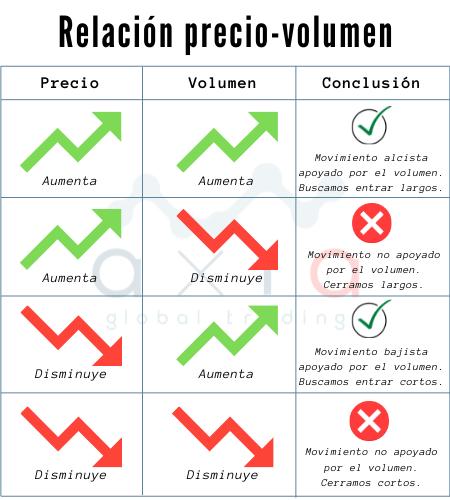 Relación precio y volumen