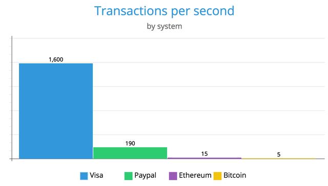 Transacciones por segundo Bitcoin
