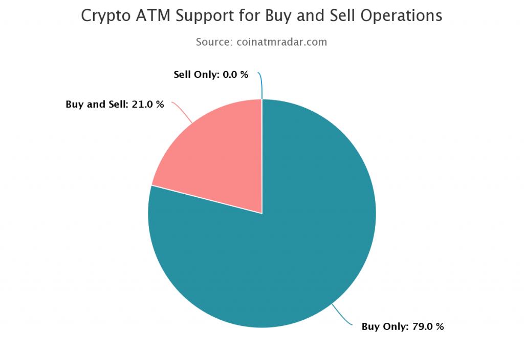 Cajero venta de Bitcoin