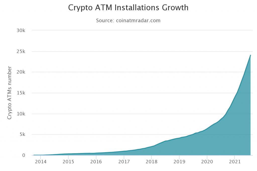 Bitcoin ATM crecimiento