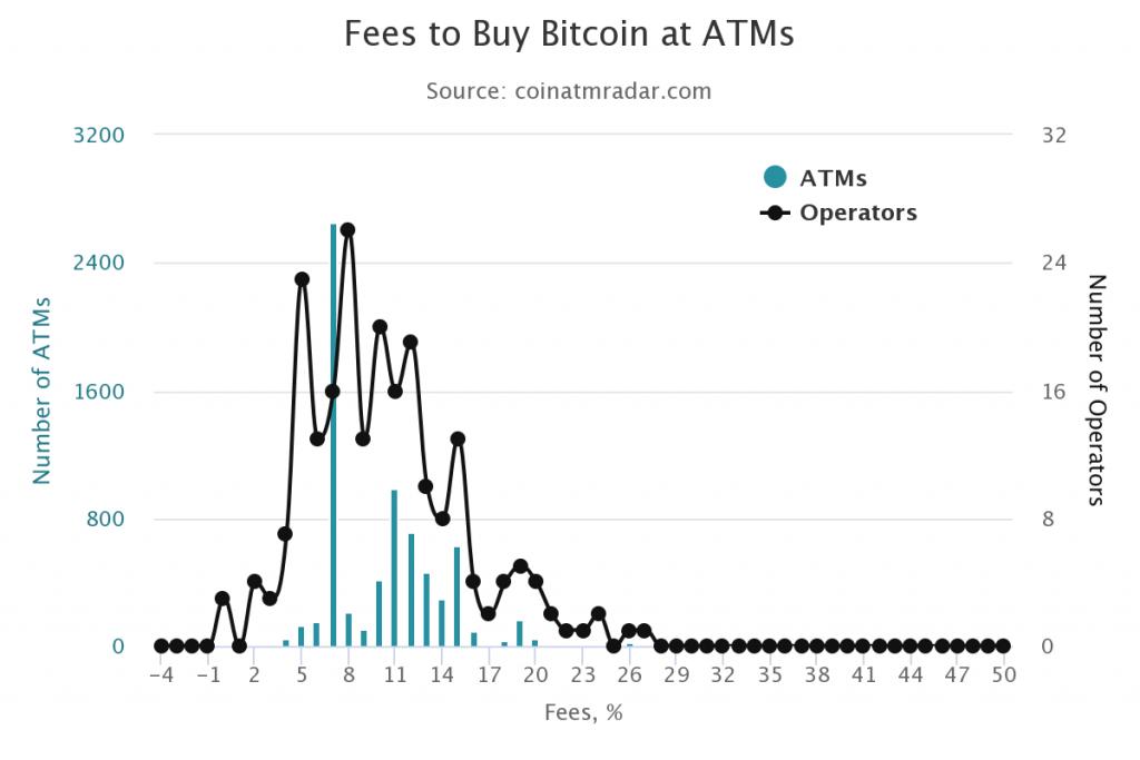 Comisiones cajeros Bitcoin