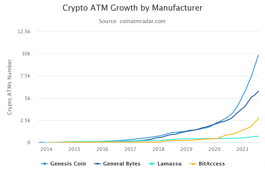 Crypto ATM
