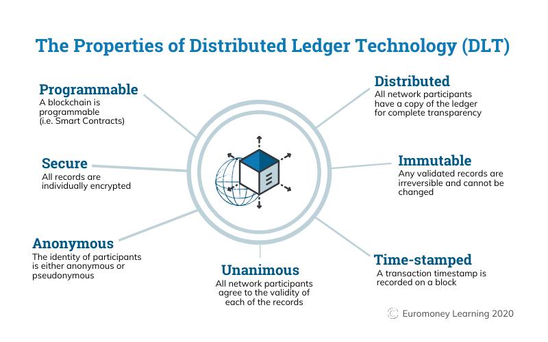 Ventajas de la blockchain